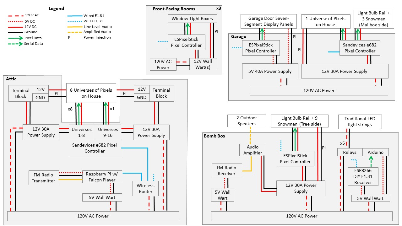 Master Wiring Diagram. MasterBlock. Our entire Christmas light ...